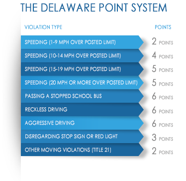 The Delaware Point System